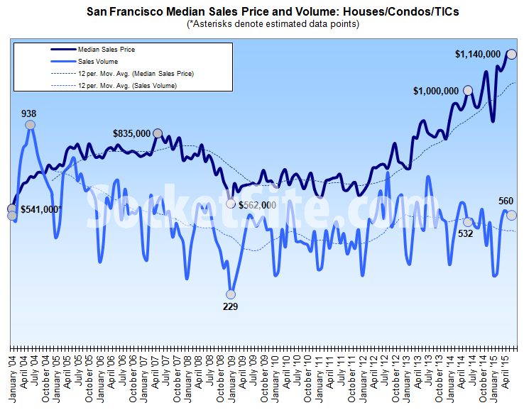 San Francisco Home Sales Up And Down, Median Price Slips