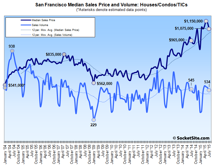 San Francisco Median Price and Sales