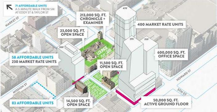 5M Project Site Plan