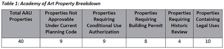 AAU Property Breakdown