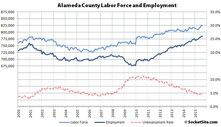 Alameda County Employment