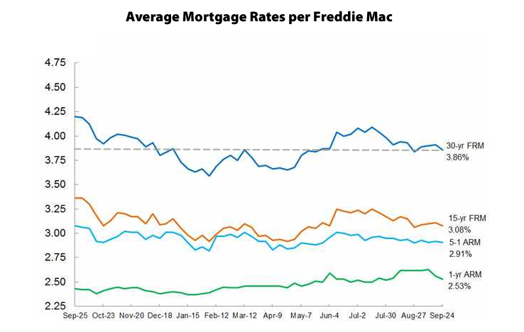 Mortgage Rates Drop Along With Odds Of A Hike In 2015