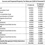 San Francisco Property Tax Rate To Rise, Where The Dollars Will Go