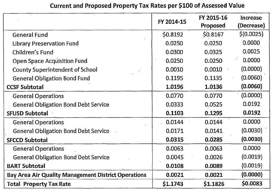 San Francisco Property Tax Allocation 2015-2016