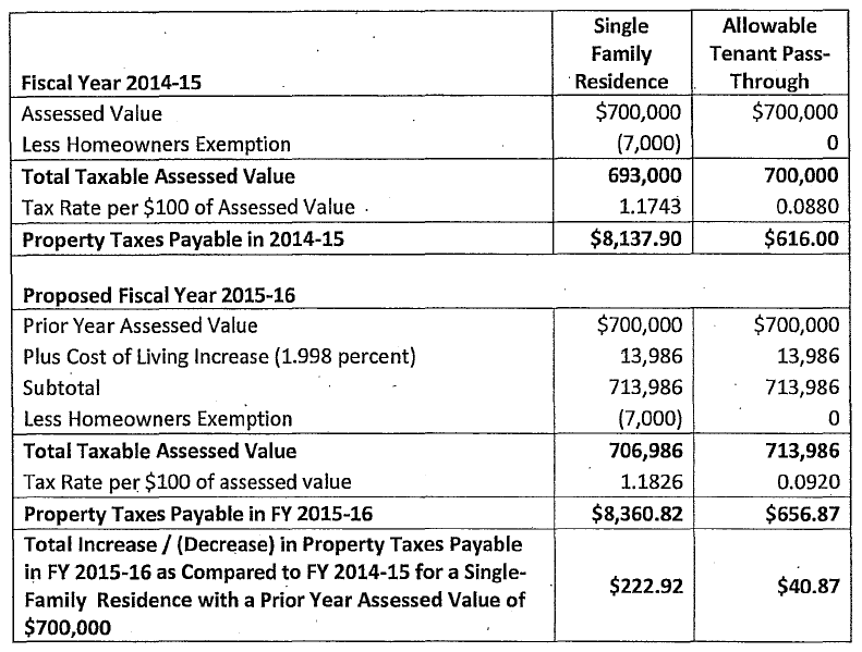 San Francisco Property Tax Comparison - 2015-2016