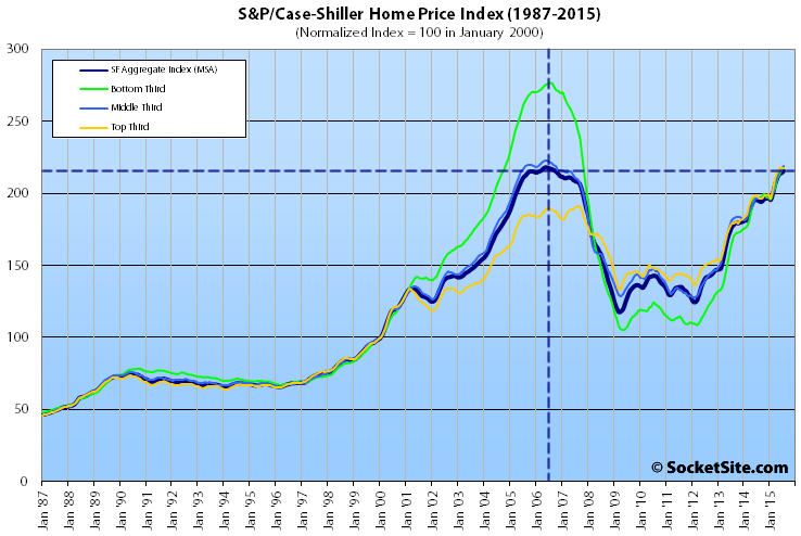 Index For San Francisco Home Values Within A Percent Of '06 Peak