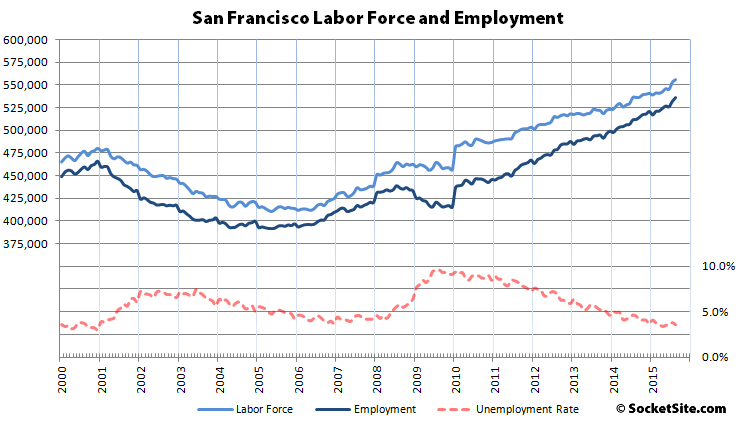Nearly 100K More Employed In San Francisco Since 2010