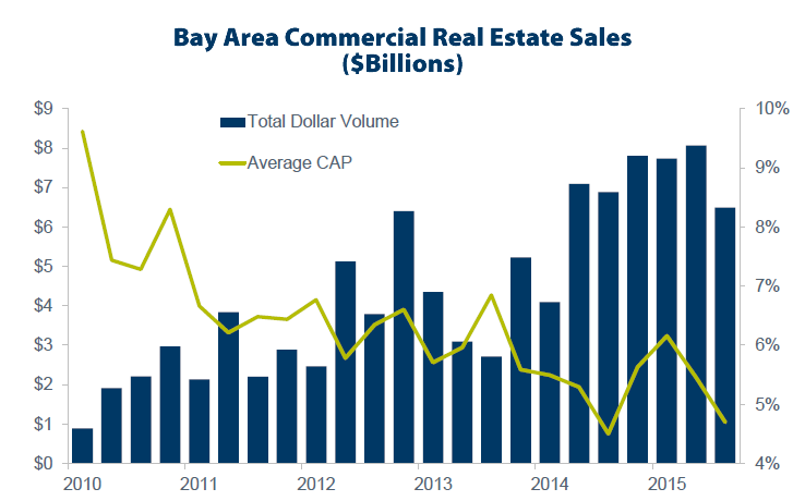 Commercial Investment In Bay Area Real Estate Slipped In Q3