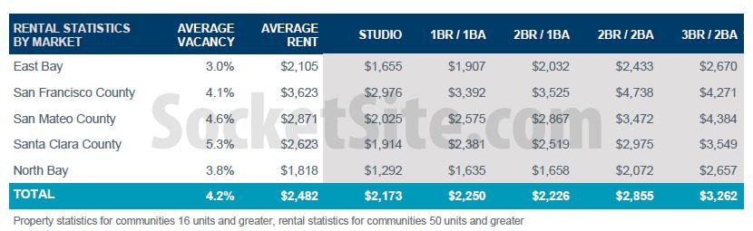 Bay Area Rents Q32015