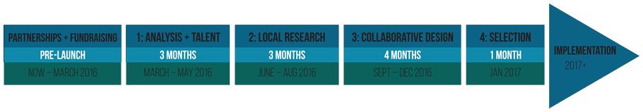 Bay Area Resiliency Design Challenge Timeline
