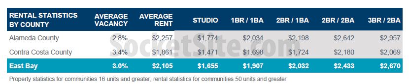 Average East Bay Asking Rents Q32015