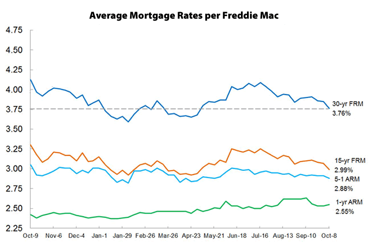 Mortgage Rates Drop, Odds Of A Hike In 2015 Under 50 Percent