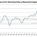 Pace Of U.S. New Home Sales Suddenly Drops By Double Digits