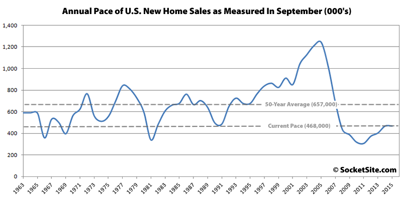 Annual Pace of New U.S. Home Sales