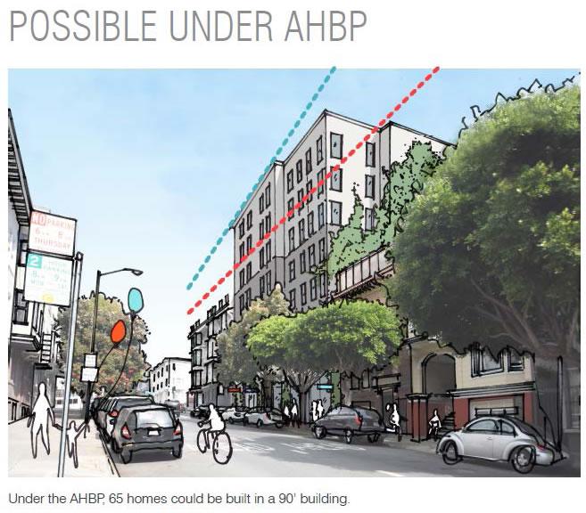 AHBP Rendering Potential