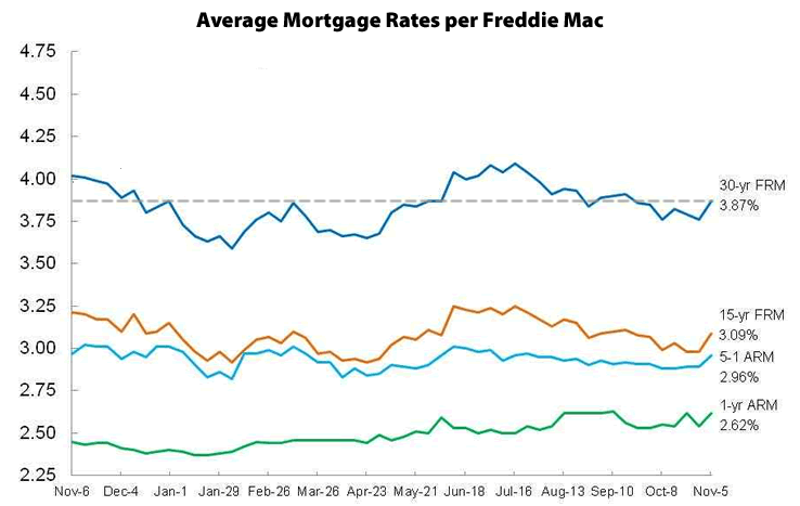 Mortgage Rates Move Up, Odds Of A Rate Hike Jump