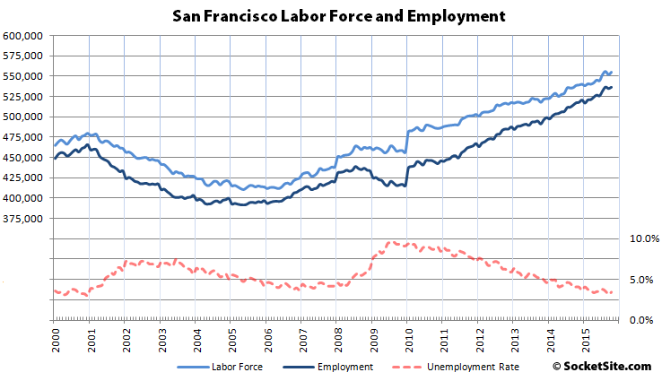 San Francisco and East Bay Employment, and Unemployment, Gain