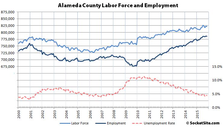 Alameda County Employment 2000-2015