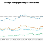 Mortgage Rates Tick Up along with the Odds of a Rate Hike