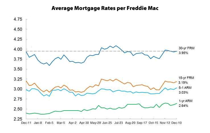 Mortgage Market Survey 12/10/15