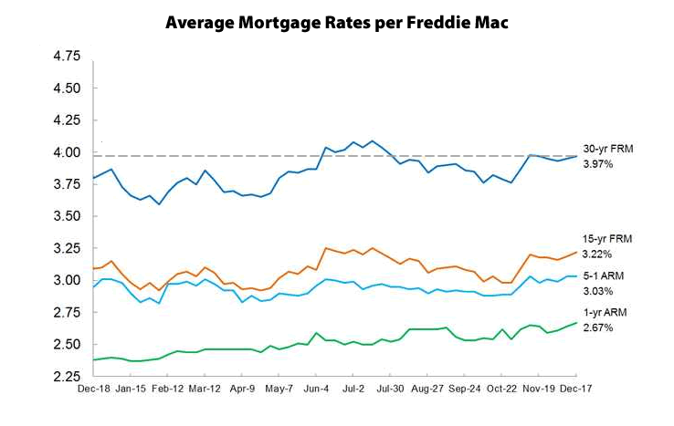 Mortgage Market Survey: 12/17/15