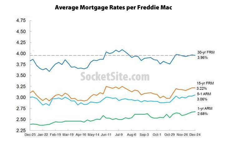 Mortgage Market Survey: 12/24/15