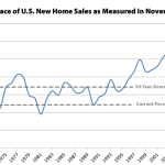New Home Sales Ticked Up in November