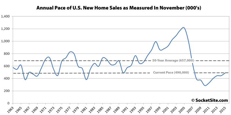 New Home Sales in November