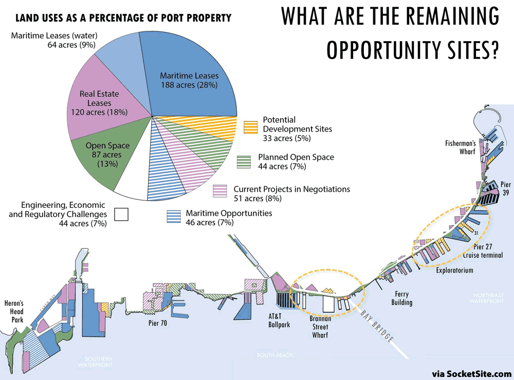 Port of San Francisco Land Use Map and Opportunities