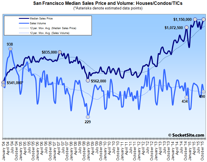 San Francisco Median Home Price and Sales Volume