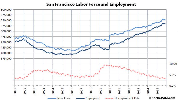 San Francisco Employment 2000-2015