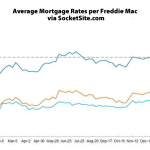 Benchmark Mortgage Rate Dips on China's Market Chaos