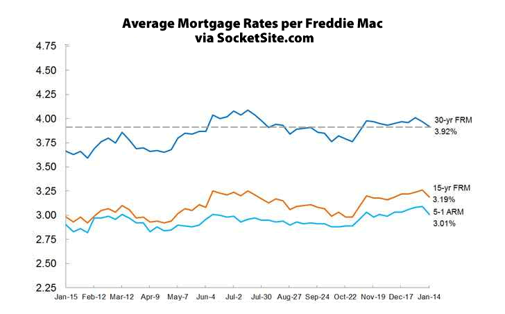 Mortgage Rates Drop on Market Weakness