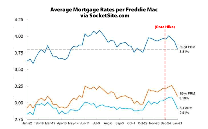 Benchmark Mortgage Rate Drops to Three-Month Low