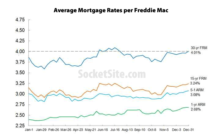 Benchmark Mortgage Rate Back above 4 Percent and Forecast to Rise