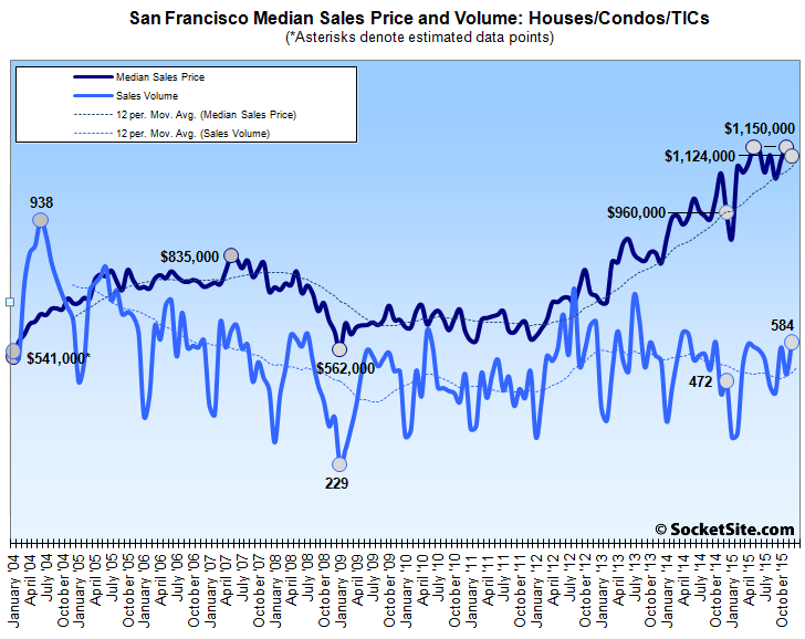 Bay Area Home Sales Jumped in December