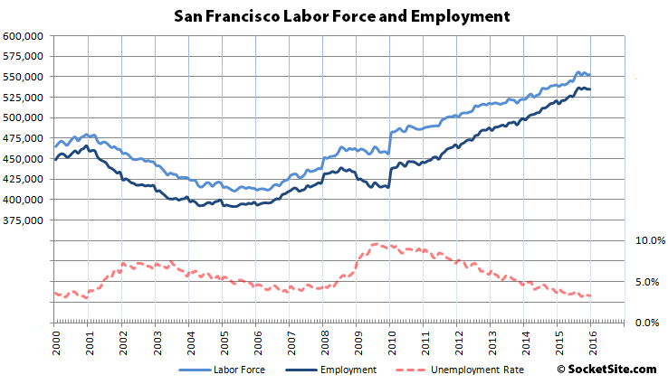Employment in San Francisco Slips Again While East Bay Gains