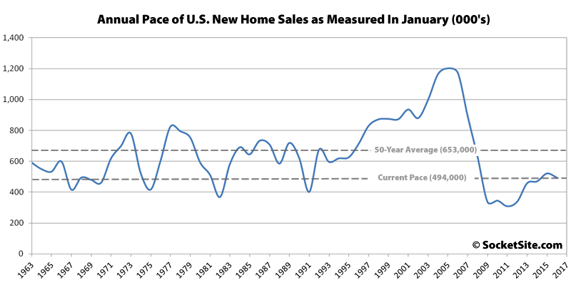 January New Home Sales since 1963