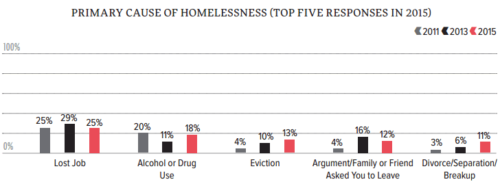 SF Homeless Survey 2015: Cause of homelessness