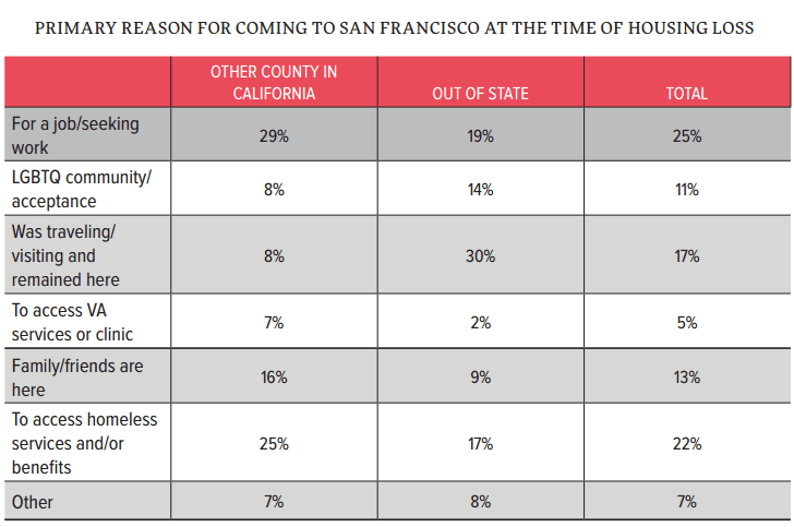 SF Homeless Survey 2015: Migration
