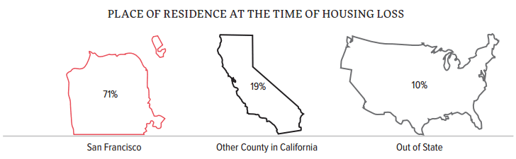 SF Homeless Survey 2015: Previous Place of Residence