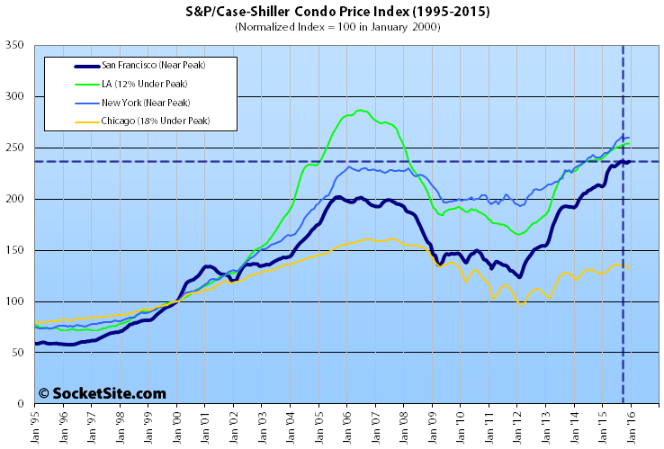 S&P Case-Shiller Condominium Value Index