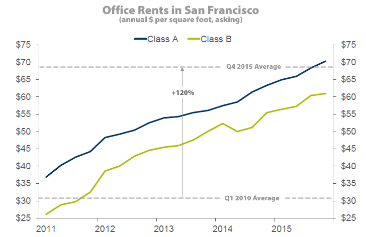 San Francisco Office Rents: Q4 2015