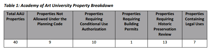 AAU Property Breakdown 2016