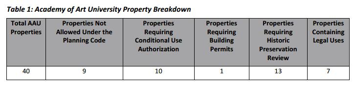 AAU Property Breakdown 2016