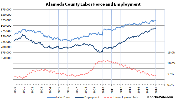 Alameda County Employment: 2000-2016