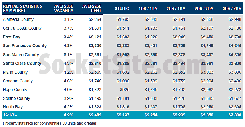 Bay Area Rents: Q1 2016