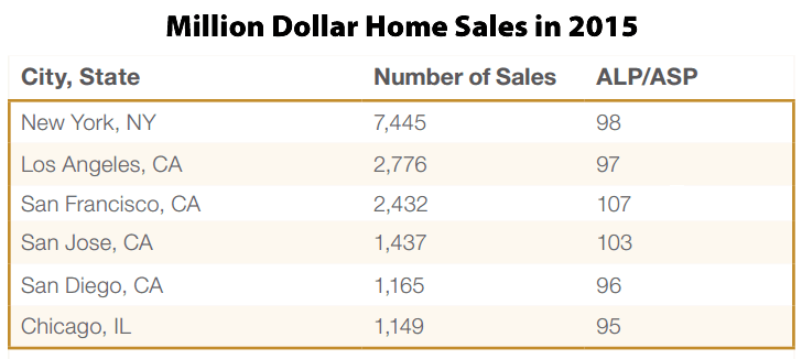 San Francisco Had Third Most Million Dollar Home Sales in 2015