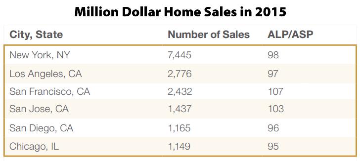 San Francisco Had Third Most Million Dollar Home Sales in 2015