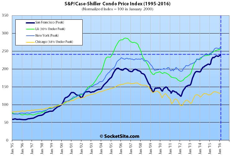 S&P Case-Shiller Condo Value Tiers